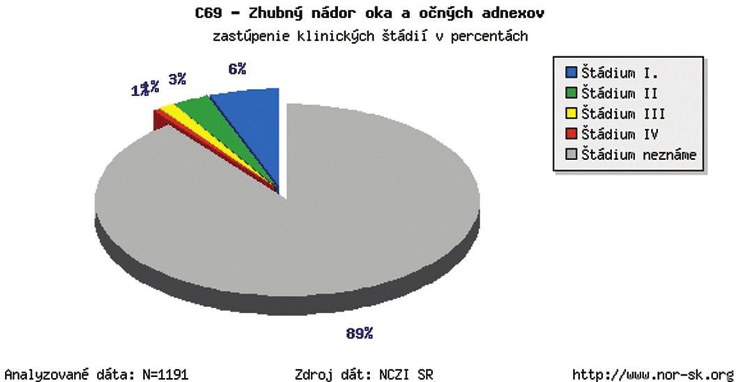 Zhubný nádor oka a očných adnexov v SR – zastúpenie klinických štádií v percentách v r. 1978–2003