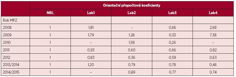 Orientační přepočtové koeficienty odrážející odchylku měření hladiny BCR-ABL1 transkriptů testovaných laboratoří od NRL