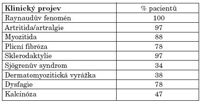 Nejčastější klinické projevy překryvného syndromu spojené s přítomností anti-PM-Scl protilátek (9).