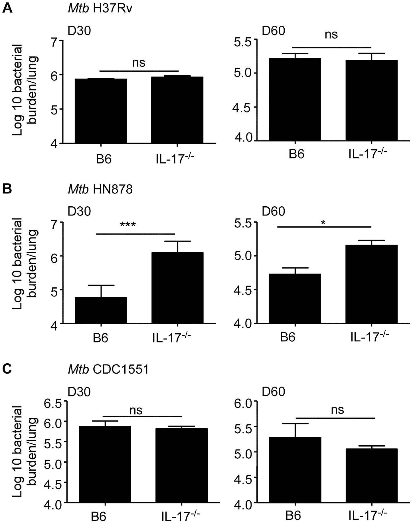 IL-17 is required for protective immunity against <i>Mtb</i> HN878 infection.
