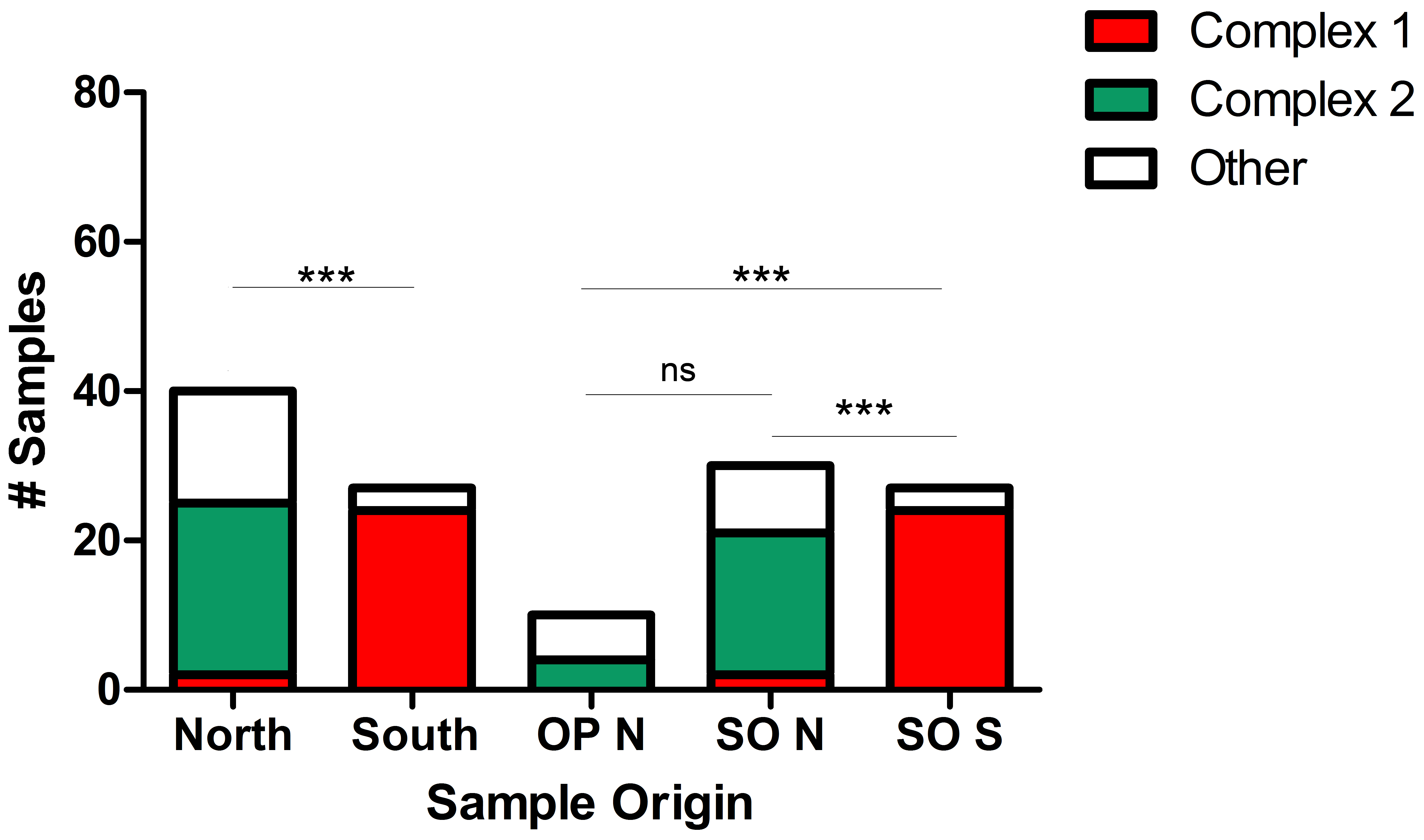 Geographic partitioning and host associations of <i>Sarcocystis neurona</i> strains.