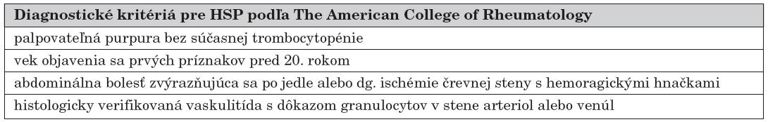 Diagnostické kritériá pre HSP podľa The American College of Rheumatology.