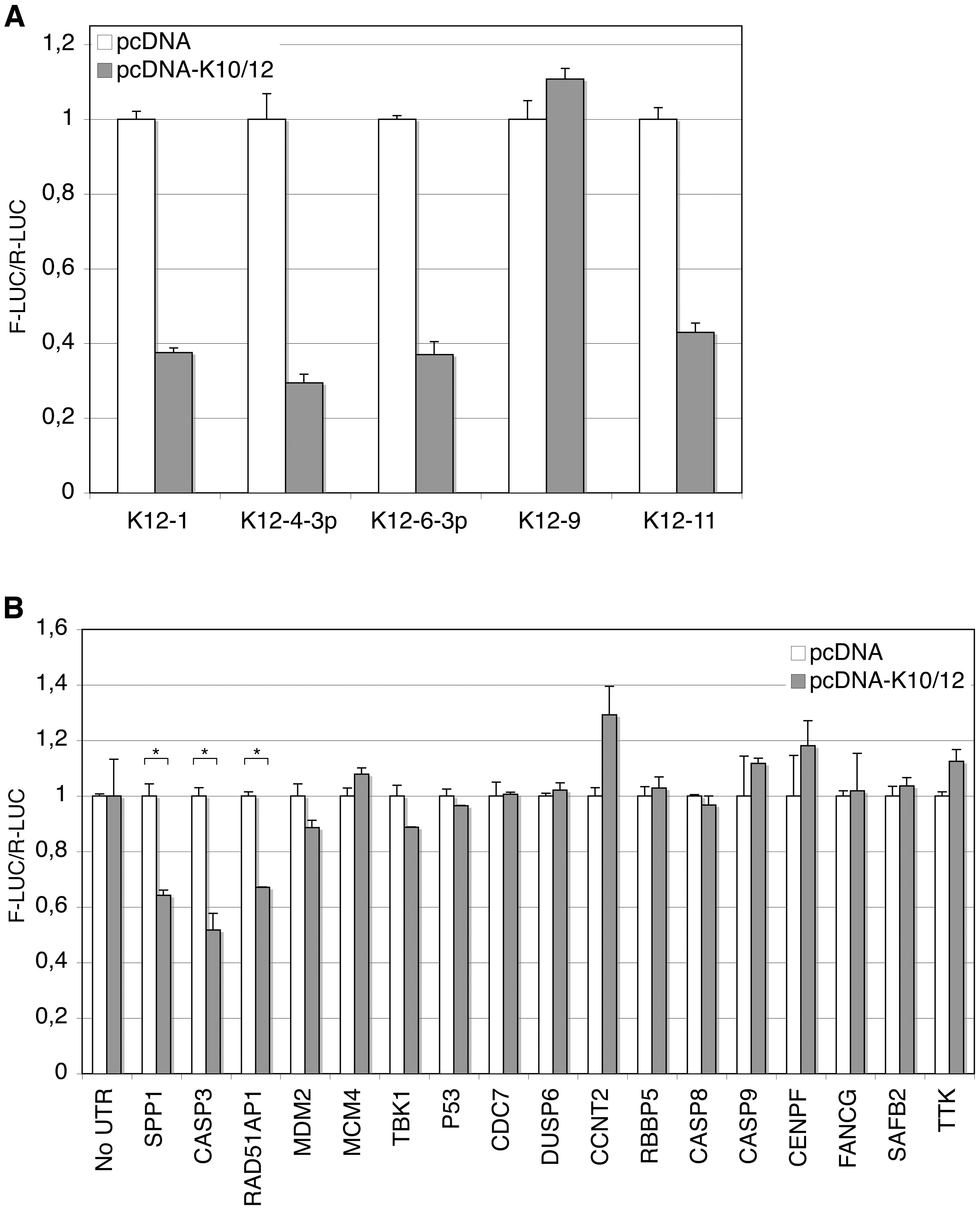 Validation of putative targets of KSHV miRNAs by luciferase assays.