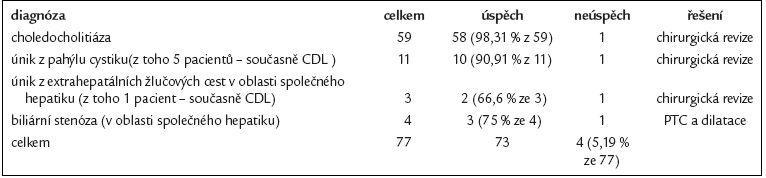 Výsledky endoskopické terapie u 77 pacientů s biliárními komplikacemi po laparoskopické cholecystektomii.