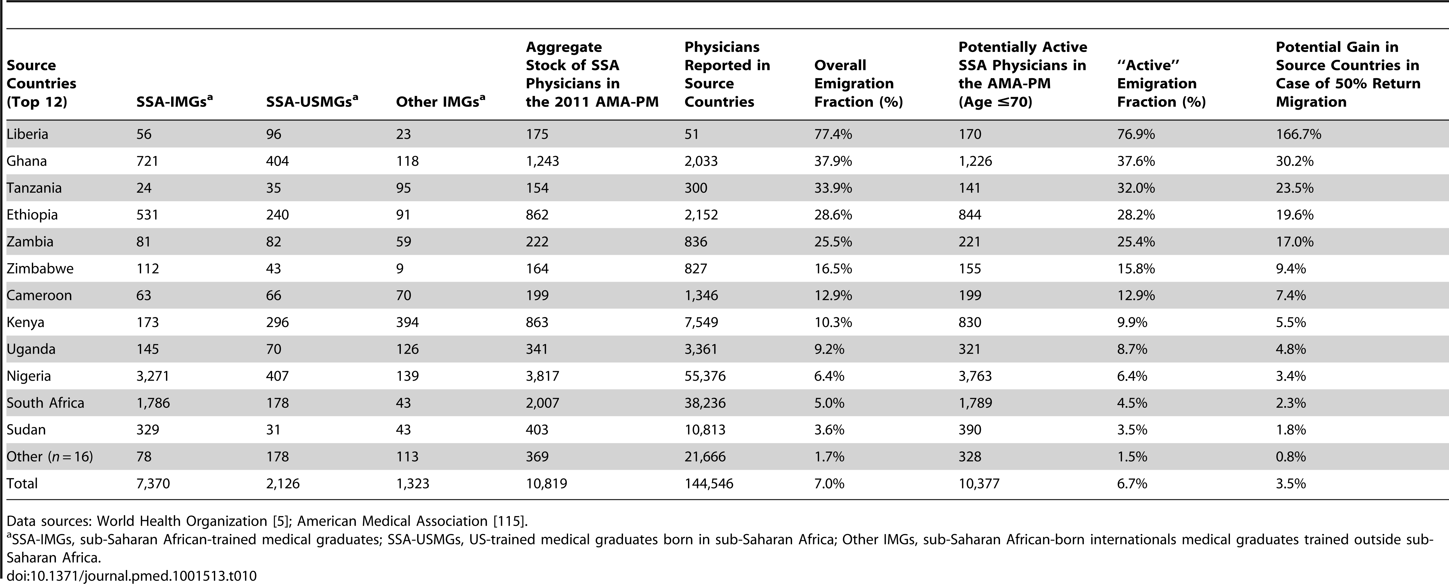 Aggregate stock and overall emigration fraction of Sub-Saharan African physicians in the US physician workforce in 2011.