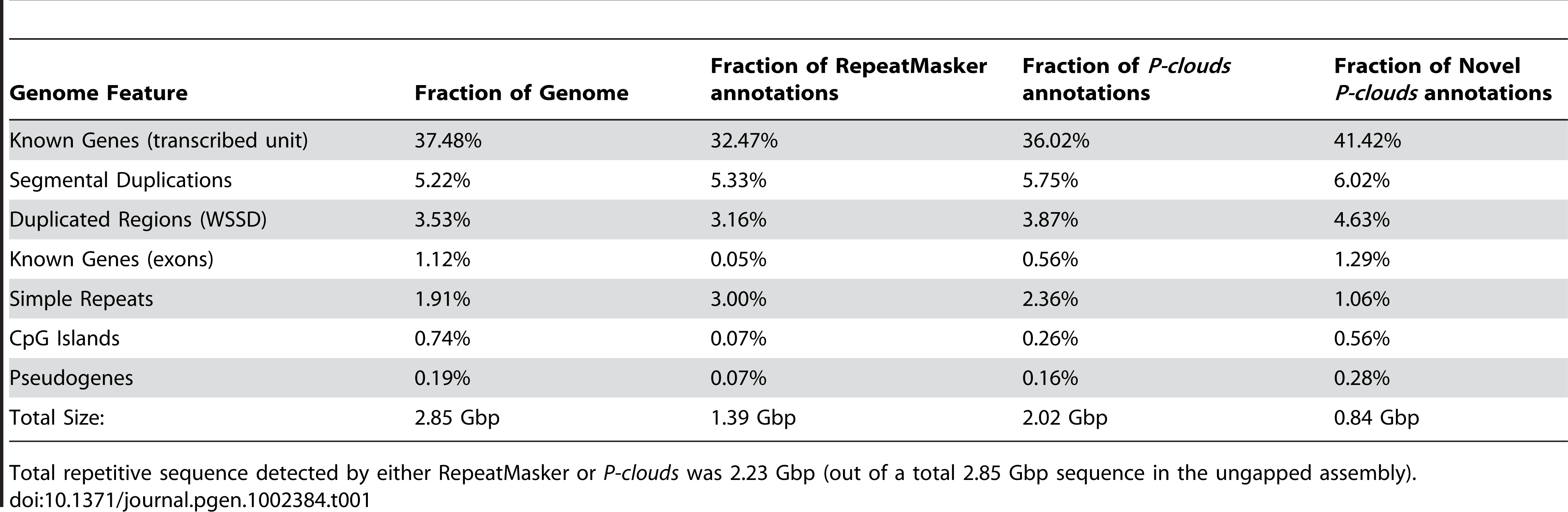 Overlap between genome features and repetitive regions.