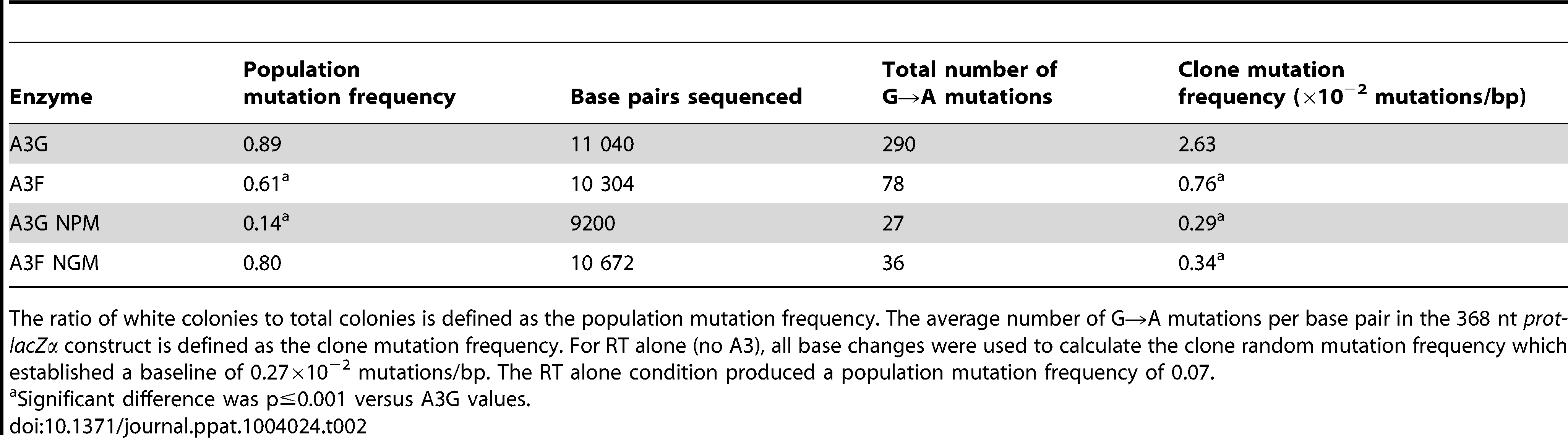 A3-mediated mutation frequencies in a model HIV replication system.