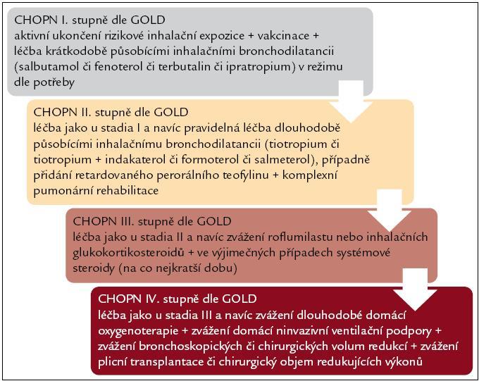 Schéma 2. Schéma léčby pacientů s CHOPN (volně dle doporučení Světové iniciativy o chronické obstrukční plicní nemoci neboli GOLD).