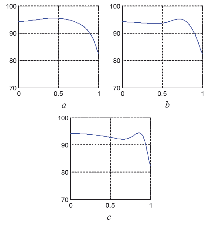 Fig. 11: Pressure distribution in the optimized tapered tube at We = 0.1 and φ = 0.1 at different time instants t = 0.4 (a), t = 0.8 (b), t = 1 (c).