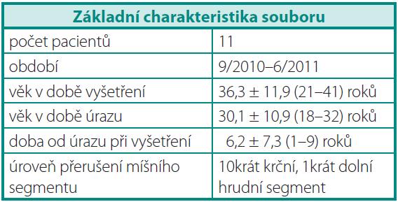Základní charakteristika souboru Table 1. Baseline characteristic of the set