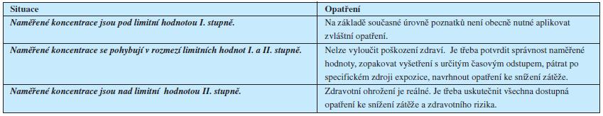 Tab. 4. Definice a interpretace zdravotně významných limitních hodnot
