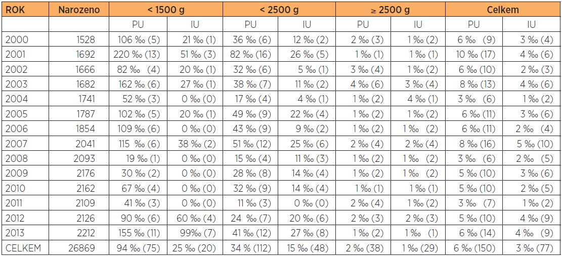 Perinatologické výsledky 2000-2013 (počty narozených, perinatální úmrtí PU, mrtvorozenost IU) (údaje v závorkách jsou absolutní hodnoty)
