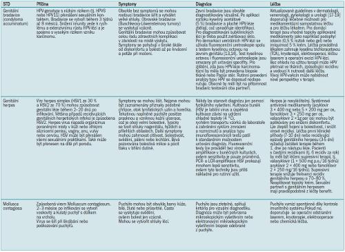 Virové STD [10,12,15-17,22].