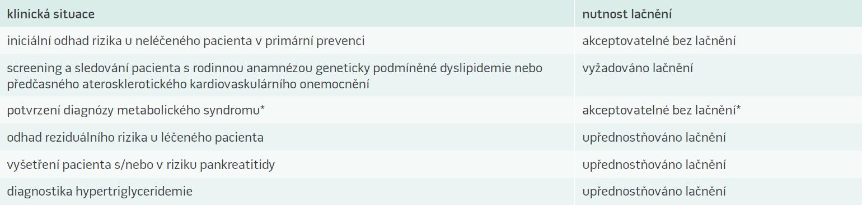 Požadavky na odběr krve nalačno a bez lačnění v závislosti na klinické situaci [14]