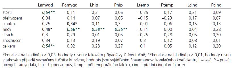 Korelace regionálních mozkových objemů s počtem jednotlivých rozpoznaných emocí.