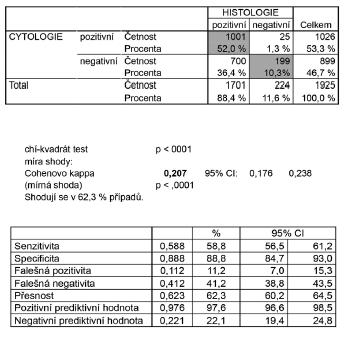 Schéma 1 Korelace výsledků onkologické cytologie s výsledky definitivní histologie