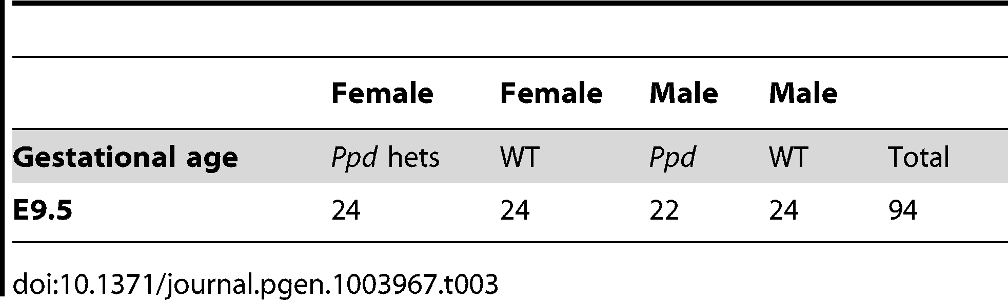 Expected Mendelian numbers of <i>Ppd</i> X-chromosomes at E9.5.