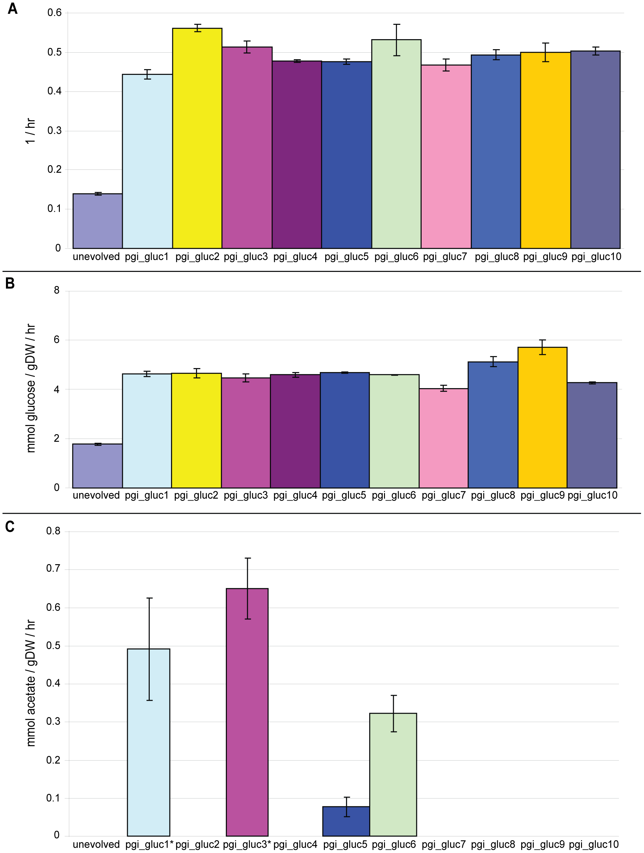 Growth rates, glucose uptake rates, and acetate secretion rates for unevolved and all evolved strains.