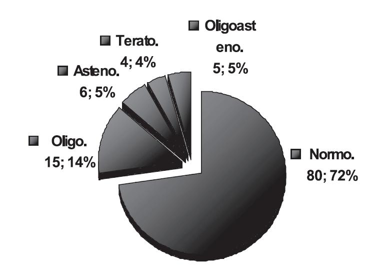 Typy spermiogramů a jejich podíl na celkovém množství hodnocených vzorků