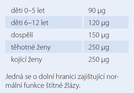 Doporučení WHO pro denní přívod jodu [2].
