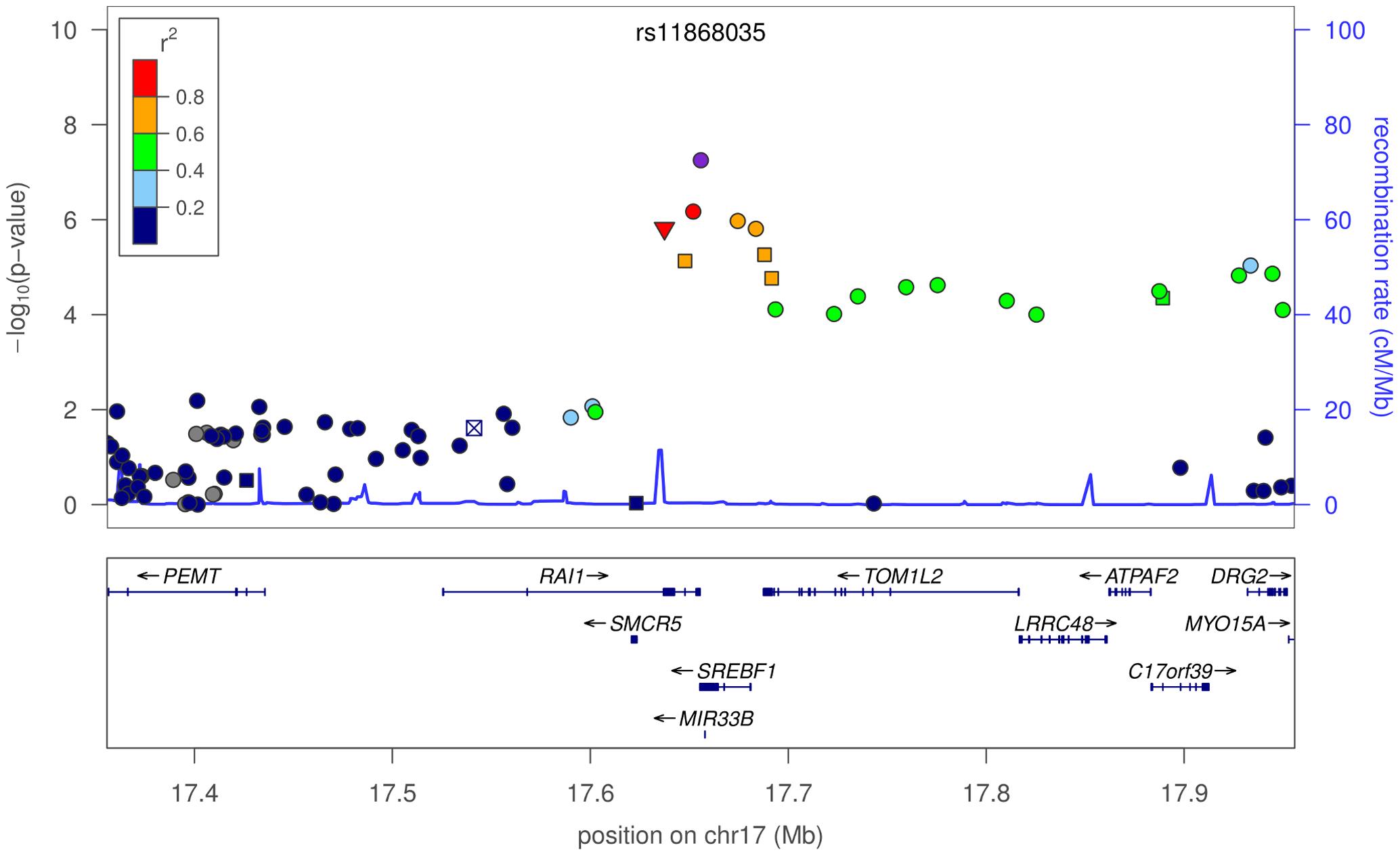 Plot of -values around rs11868035 and <i>SREBF1</i>/<i>RAI1</i>.