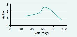 Hypotetická závislost kardiovaskulárního rizika subklinické hypotyreózy na věku. Převzato a upraveno podle [19]