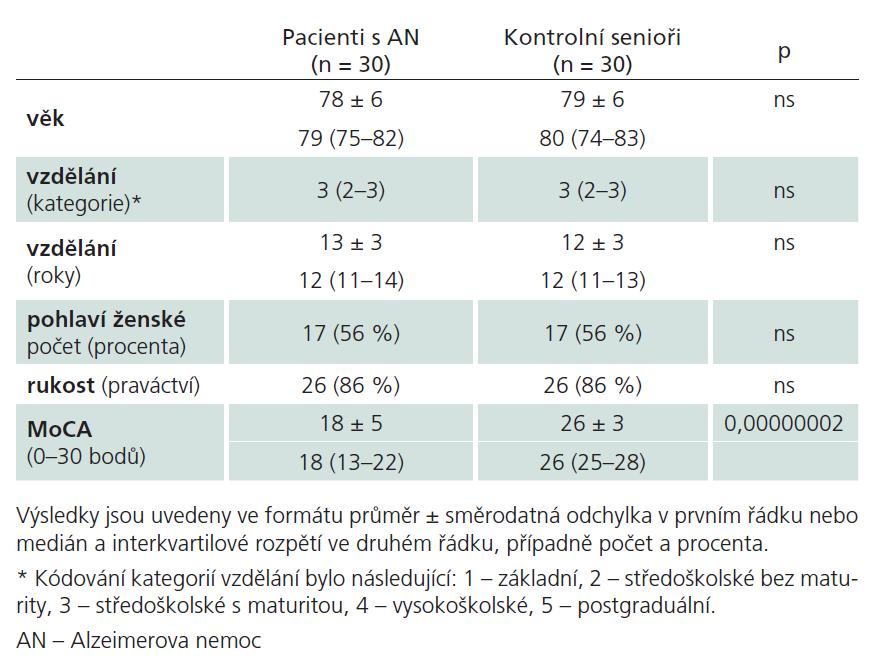 Sociodemografické charakteristiky a výsledky Montrealského kognitivního testu (MoCA-CZ1) u pacientů s AN a u kontrolních seniorů.