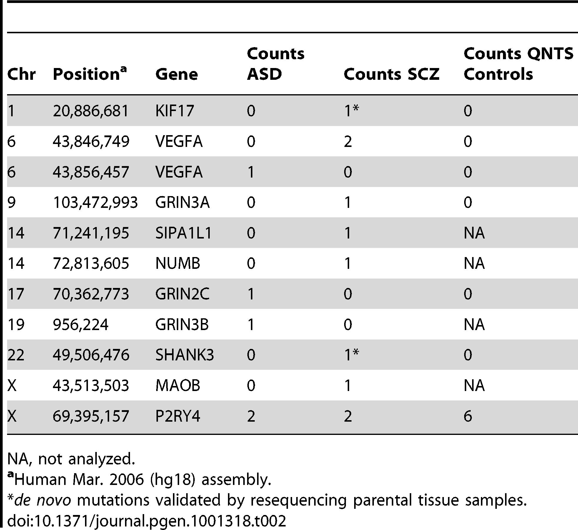 Nonsense Mutations in Disease Cohorts.