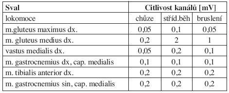 Seznam měřených svalů s uvedenými nastavenými citlivostmi snímacích kanálů [mV].