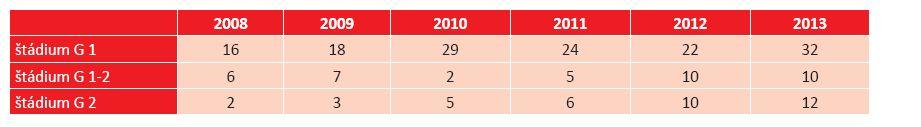 Prehľad štádií BCC mihalníc a kútikov na Klinike oftalmológie LF UK a UNB v Bratislave v rokoch 2008–2013