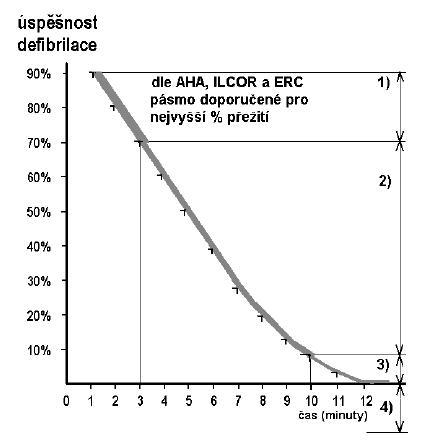 Úspěšnost defibrilace v závislosti od času podle odborných společností AHA, ILCOR a ERC