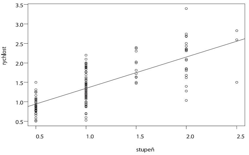 Vztah semikvantitavní škály regurgitace a rychlosti trysky (lineární regrese) (ANOVA, F(1,156)=204,7, p<0,0001, popis osy x,y – viz graf 5)