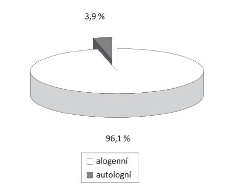 Podíl autologních odběrů plné krve na celkovém počtu odběrů plné krve v roce 2010.