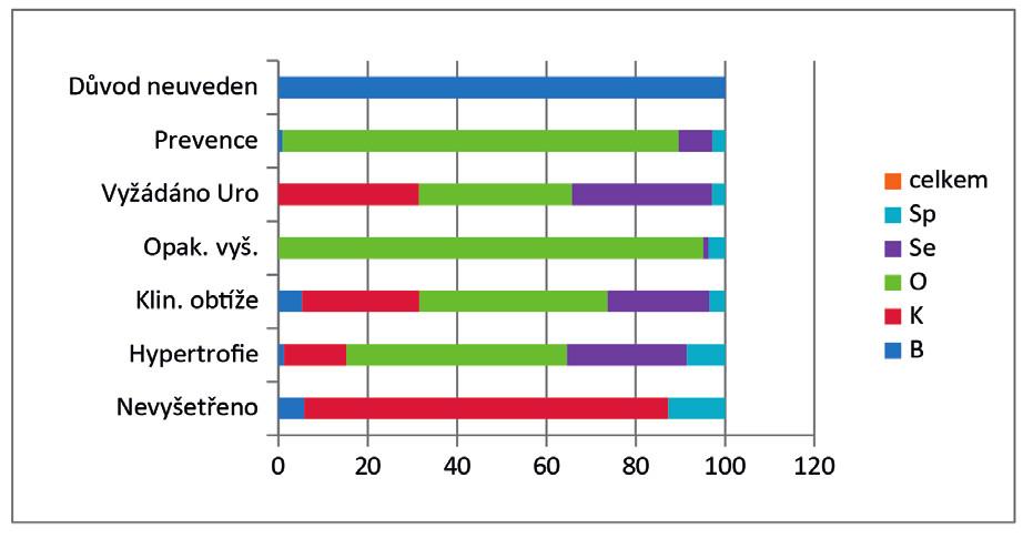 Důvod vyšetření PSA u jednotlivých praktických lékařů v souboru sledovaných mužů v %