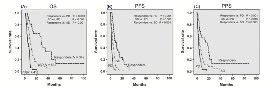 Figure 3. Kaplan–Meier analysis of overall survival (OS), progression-free survival (PFS) and postprogression survival (PPS) for the HAIC group. (A) The OS of the responders and the SD patients was significantly longer than that of the PD patients (responders vs. PD; P < 0.001, SD vs. PD; P < 0.001). In addition, the OS of the responders was significantly longer than that of the SD patients (P < 0.001). (B) The PFS of the responders and the SD patients was significantly longer than that of the PD patients (responders vs. PD; P < 0.001, SD vs. PD; P < 0.001). In addition, the PFS of the responders was significantly longer than that of the SD patients (P < 0.001). (C) The PPS of the responders and the SD patients was significantly longer than that of the PD patients (responders vs. PD; P < 0.001, SD vs. PD; P = 0.015). In addition, the PPS of the responders was significantly longer than that of the SD patients in the HAIC group (P = 0.003). HAIC, hepatic arterial infusion chemotherapy; Responders, CR + PR; CR, complete response; PR, partial response; SD, stable disease; PD, progressive disease.
