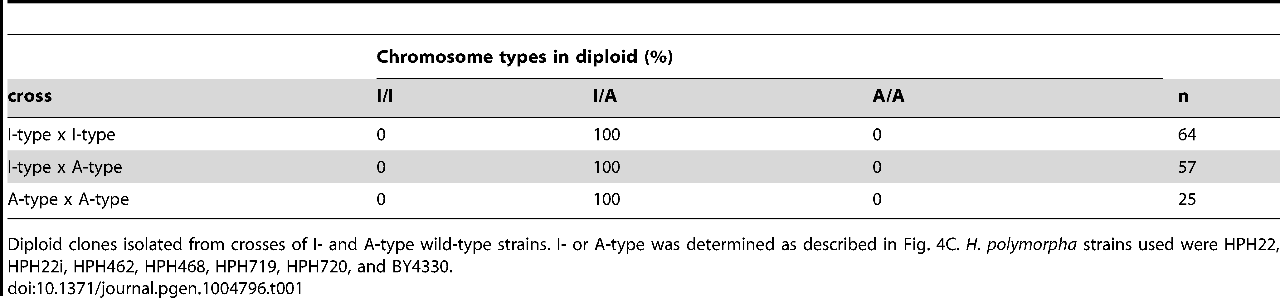 Chromosome type in diploid isolates.