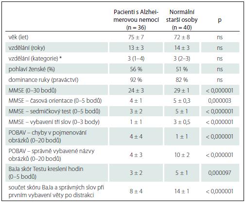 Sociodemografické charakteristiky a výsledky kognitivních testů u pacientů s Alzheimerovou nemocí a u normálních starších jedinců, kteří byli testováni větou A.