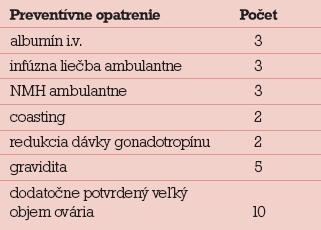 Preventívne opatrenia realizované v IVF centre u pacientok následne hospitalizovaných pre OHSS.