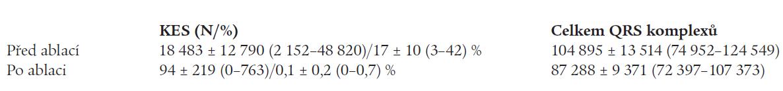 Srovnání počtu KES/24 hod na EKG-Holteru před a po ablaci u pacientů s ektopickou aktivitou z endokardu VTPK.
