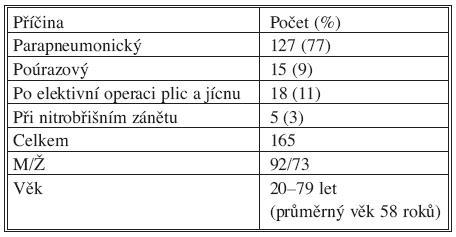 Empyém hrudníku (Chirurgická klinika FNKV, 1997 – 30. 6. 2010) Tab. 1. Thoracic empyema (FNKV Surgical clinic, 1997 – 30-06-2010)
