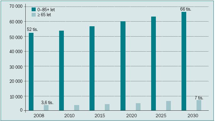 Očekávané počty nových onemocnění nádory varlat ve světě.