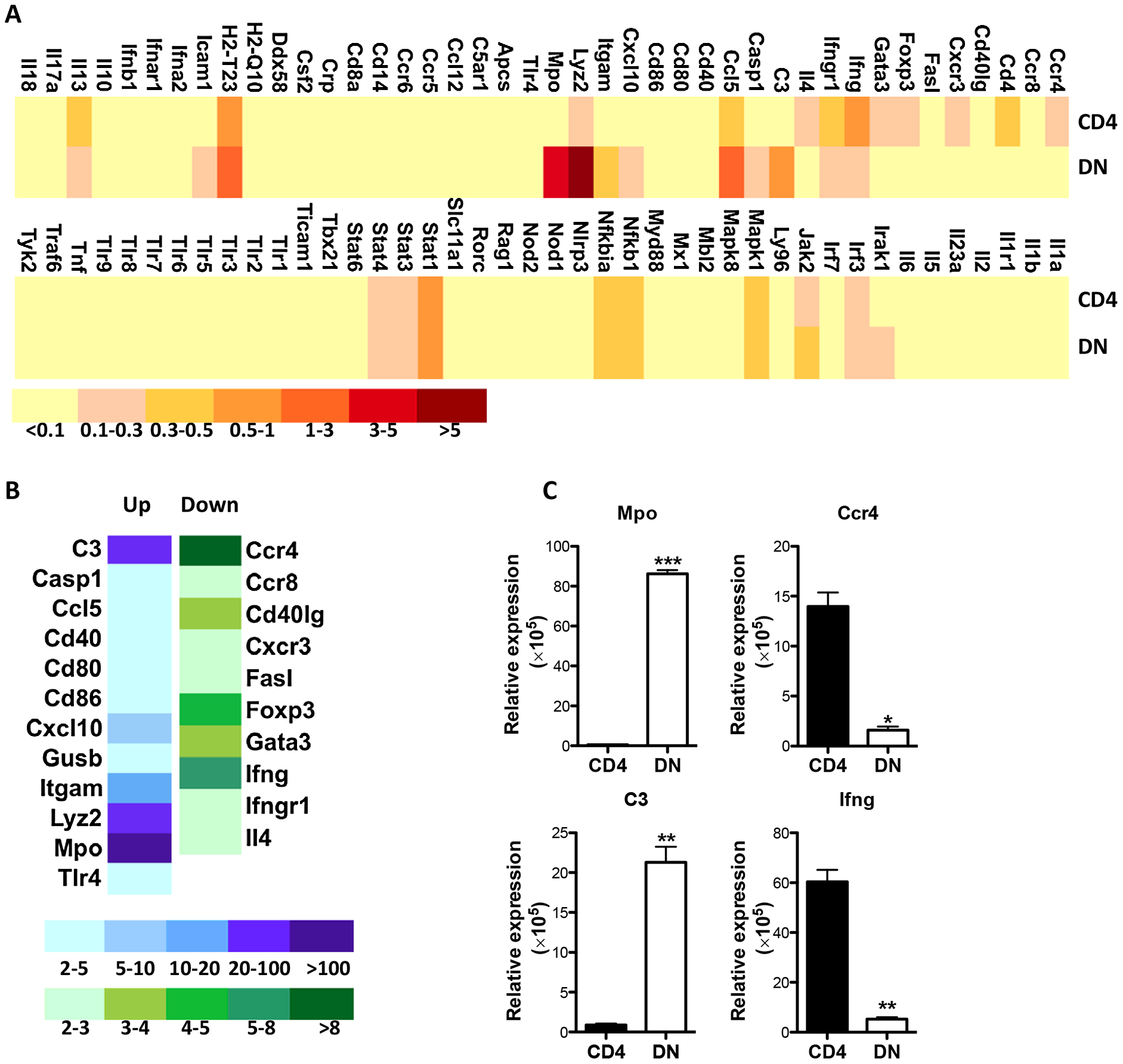 Enhanced transcription of innate genes in <i>Leishmania</i>-reactive DN T cells.