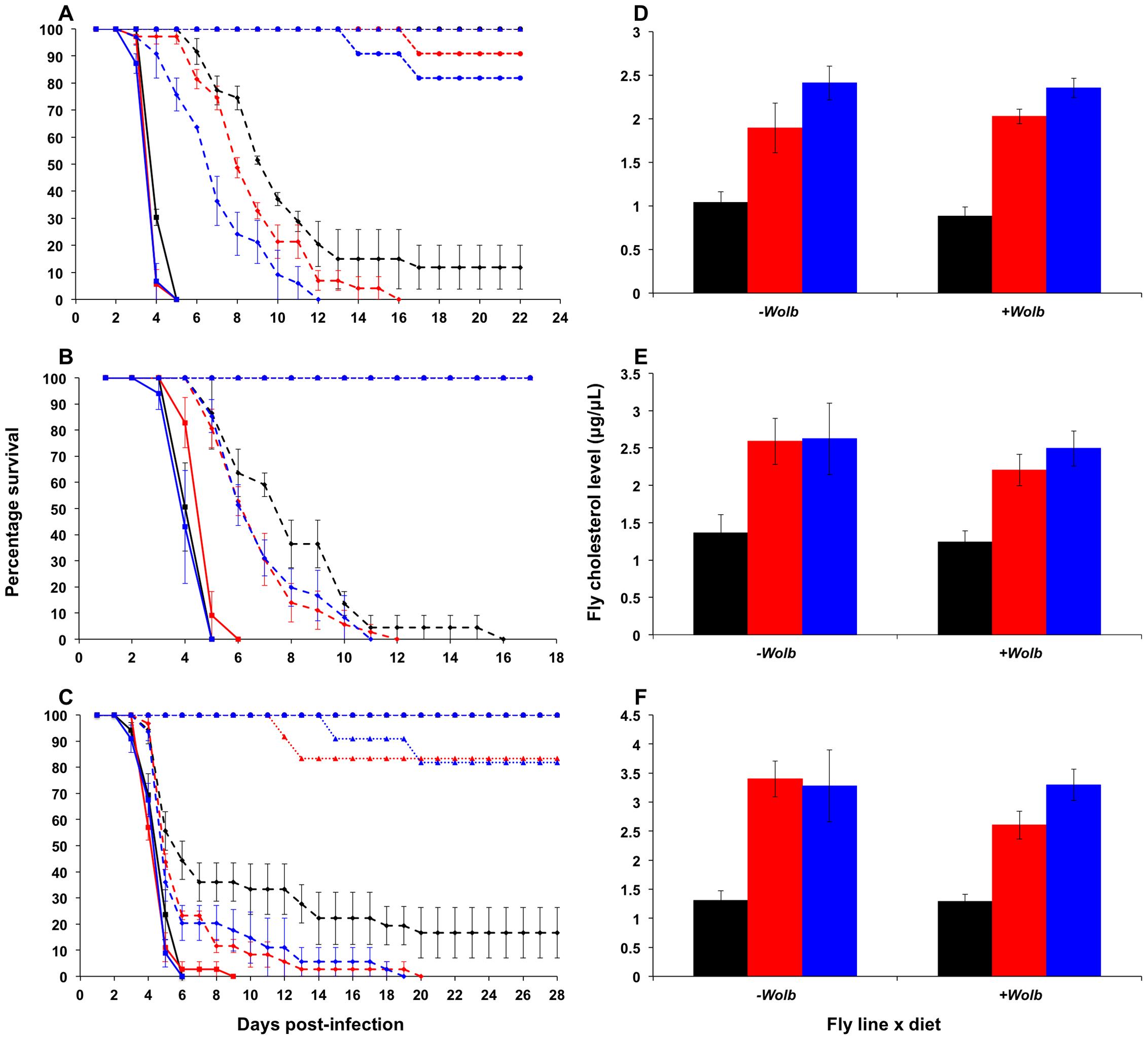 Survival curves and total cholesterol levels for <b><i>Wolbachia</i></b><b>-infected </b><b><i>Drosophila melanogaster</i></b><b> fed cholesterol-enriched food.</b>