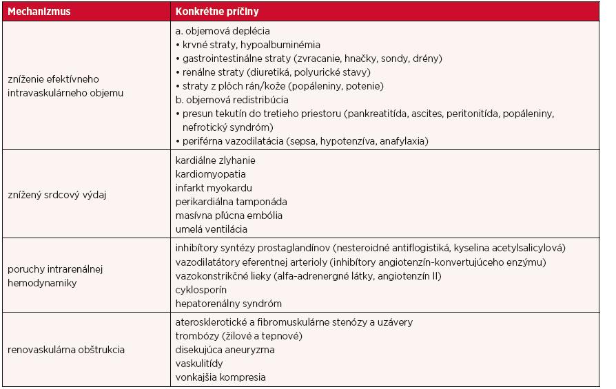 Príčiny AKI prerenálnej etiológie