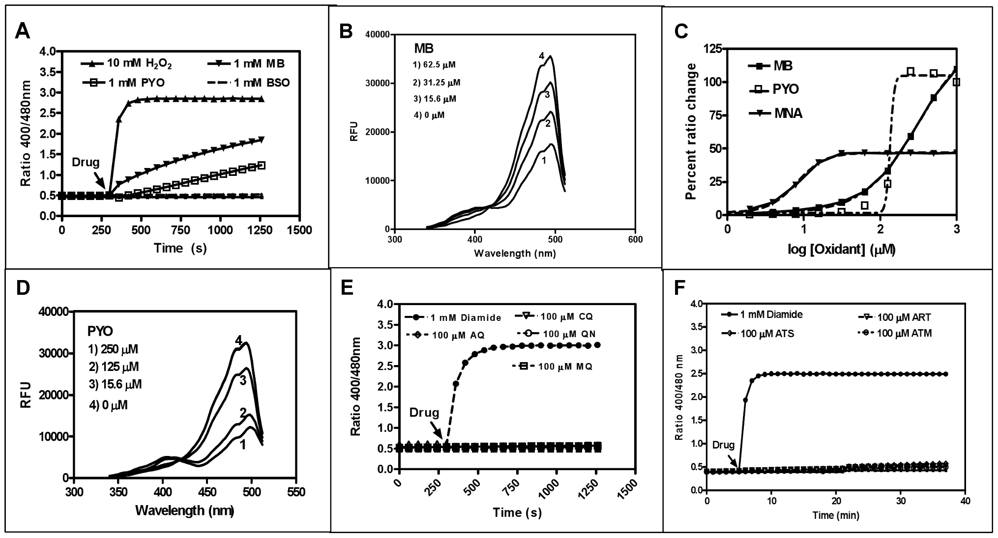 <i>In vitro</i> interaction of recombinant hGrx1-roGFP2 with antimalarial drugs.