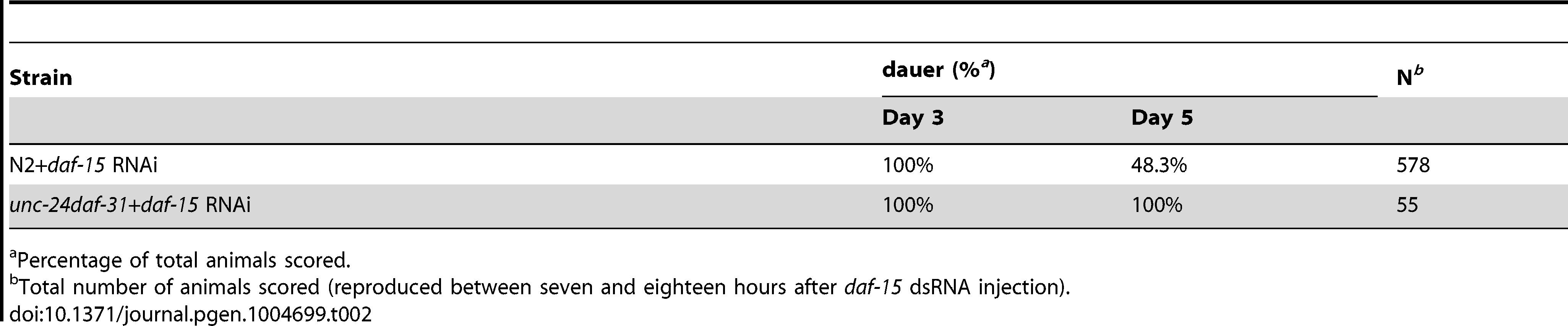 Epistatic test between <i>daf-31</i> and <i>daf-15</i> mutations for dauer recovery.