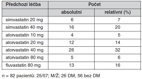 Základní charakteristika souboru (n = 82) – předchozí léčba