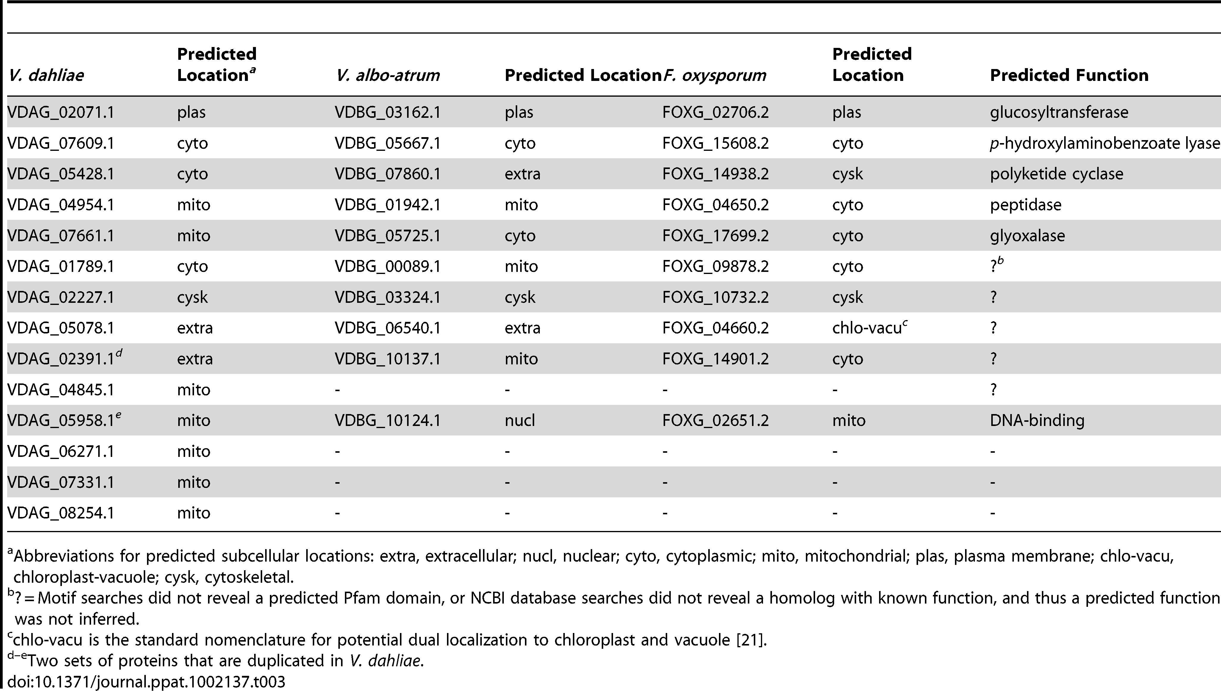 Predicted proteins present in <i>Vd</i>, <i>Vaa</i> and <i>F. oxysporum</i> but absent in <i>F. solani</i>, <i>F. graminearum</i>, and <i>F. verticilliodes</i>.