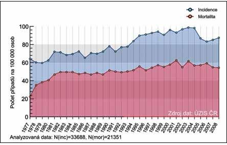 Přehled vývoje incidence a mortality maligních ovariálních nádorů v České republice (1977-2008) (www.svod.cz)