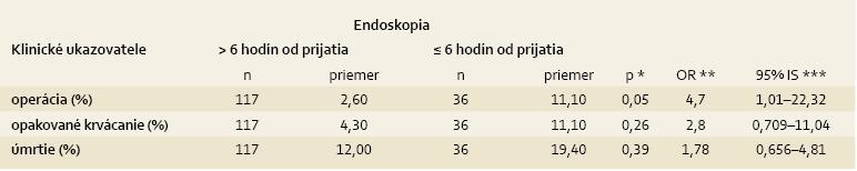 Načasovanie endoskopického vyšetrenia a jeho vplyv na klinický priebeh. Tab. 5. Timing of endoscopy and its impact on the clinical outcome.